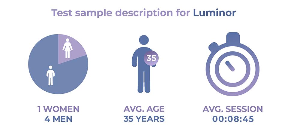Luminor user test sample description