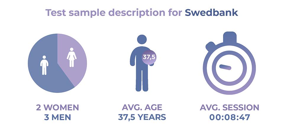 Swedbank user test sample description